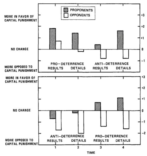 0f32f4c065270 Figure 1. Top panel: Attitude changes on capital punishment relative to  start of experiment as reported across time by subjects who received  prodetcerrence ...