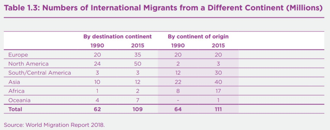 the latest eeb02 ec1d0 There were also important flows of international migrants within continents  (see Table 1.4). In Asia for example there were big flows from the Indian  ...